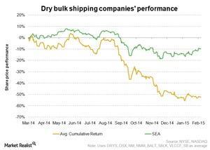 uploads///Dry bulk industry