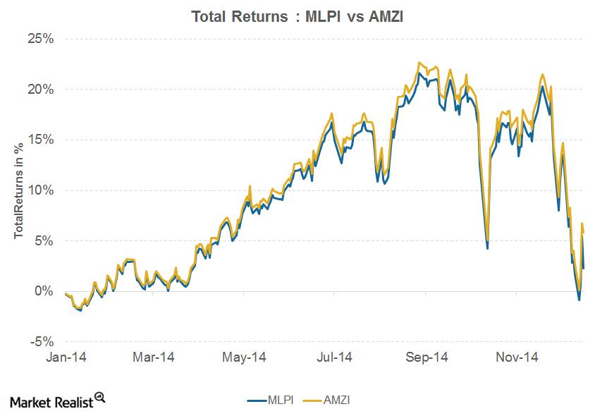 uploads///Total Returns MLPI vs AMZI