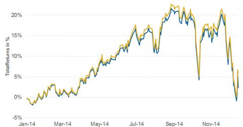 uploads/2014/12/Total-Returns-MLPI-vs-AMZI-2014-12-18.png