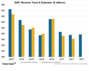 uploads///Revenue Trend