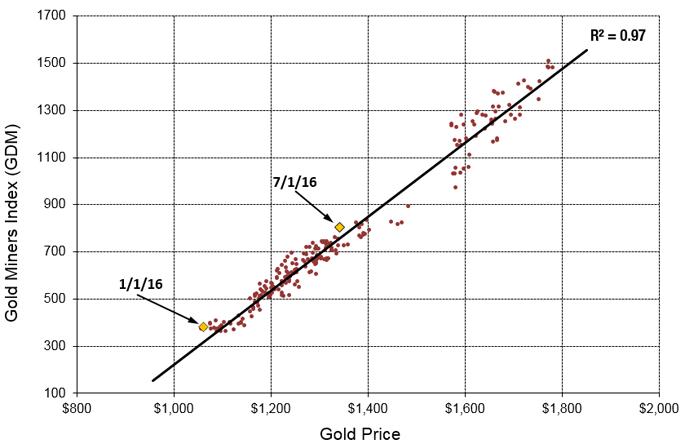 uploads///Gold vs GDM