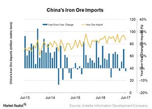 uploads/2017/09/China-Iron-ore-imports-1.png