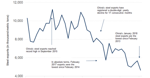 uploads/2018/02/part-5-china-steel-export-1.png