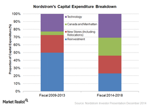 uploads/2015/02/capital-expenditure1.png