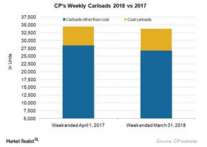 uploads/2018/04/CP-carloads-1.png