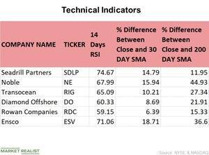uploads///Technical Indicators