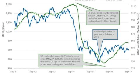 uploads/2017/09/Crude-oil-rig-1.png