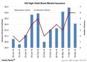uploads/2016/03/US-High-Yield-Bond-Market-Issuance-2016-03-241.jpg