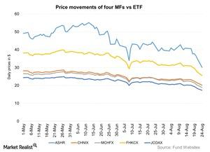 uploads///Price movements of four MFs vs ETF