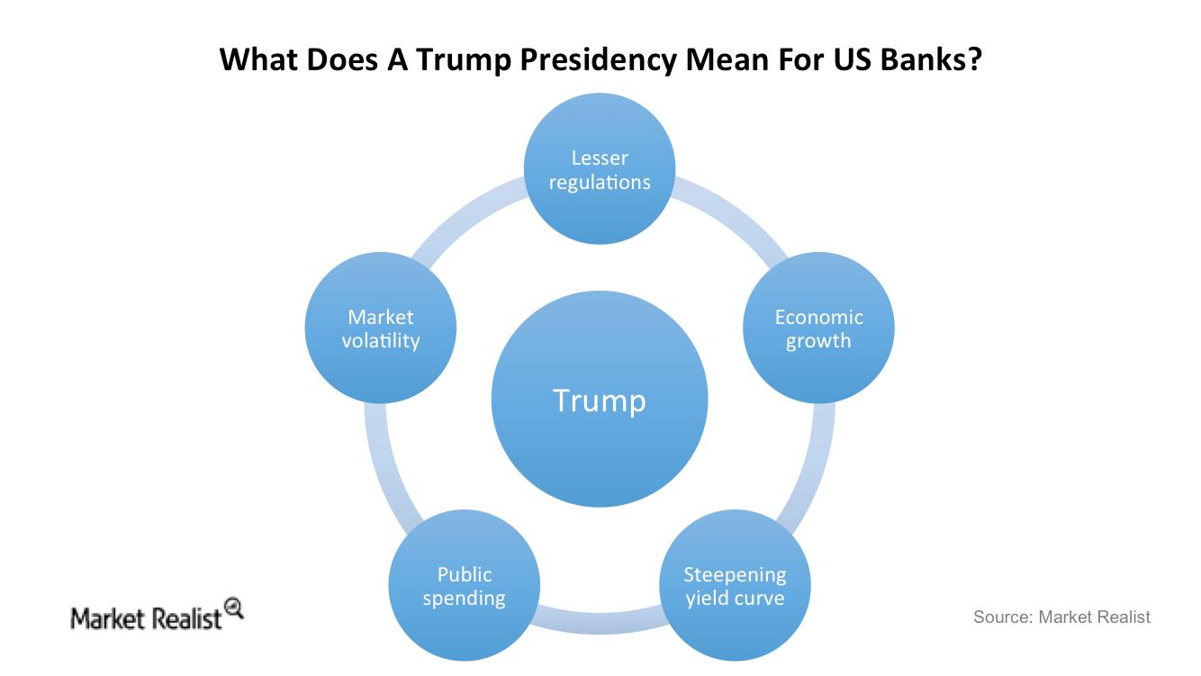 uploads///Trump and banks
