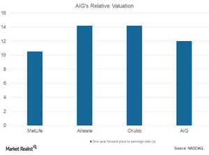 uploads/2017/08/AIG-relative-valuation-1.png