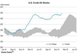 uploads/2016/01/U.S.-Crude-Oil-Stocks21.jpg