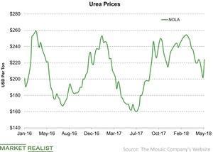 uploads/2018/05/Urea-Prices-2018-05-27-1.jpg