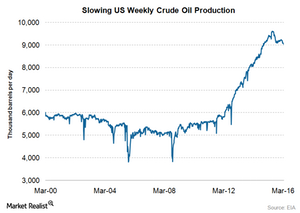 uploads/2016/04/US-crude-oil-prodcution-apr21.png