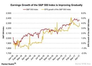 uploads/2017/04/Earnings-Growth-of-the-SP-500-Index-is-Improving-Gradually-2017-04-07-4-1.jpg