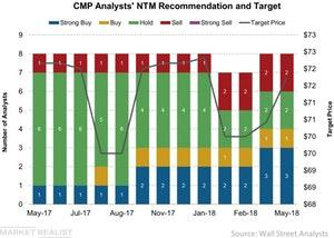 uploads/2018/05/CMP-Analysts-NTM-Recommendation-and-Target-2018-05-10-1.jpg