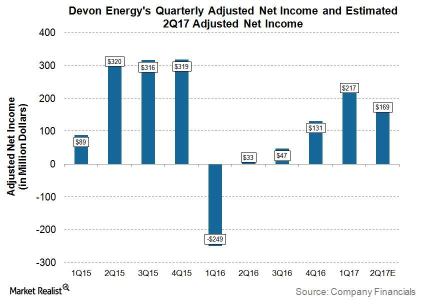 uploads///DVN Q Pre Net Income