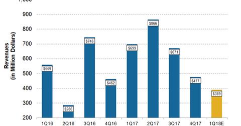uploads/2018/04/CNX-1Q18-Pre-revenues-1.png