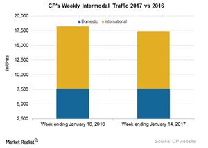 uploads///CP Intermodal