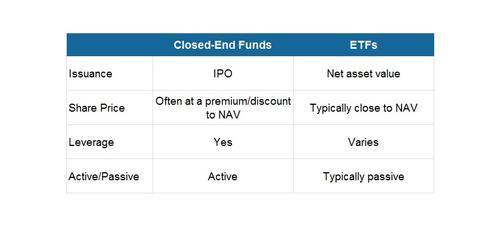 uploads/2014/04/ETF-vs-CEF.jpg