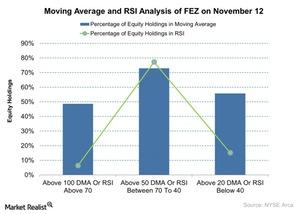 uploads/2015/11/Moving-Average-and-RSI-Analysis-of-FEZ-on-November-12-2015-11-131.jpg