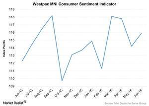 uploads/2016/07/Westpac-MNI-Consumer-Sentiment-Indicator-2016-07-03-1.jpg