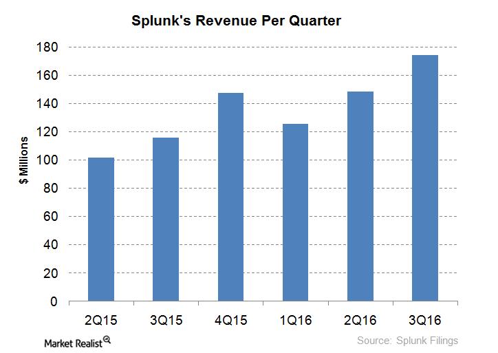 uploads///Splunk Revenues