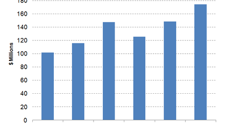 uploads/2015/11/Splunk-Revenues1.png