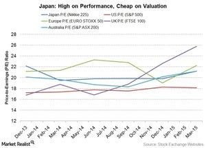 uploads///Japan Price to earnings ratio