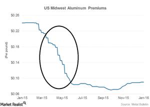 uploads/2016/01/part-8-aluminum-premiums1.png