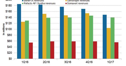 uploads///Rare disease revenues