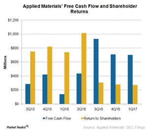 uploads///A_Semiconductors_AMAT_Q Cash flow estimates