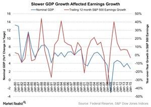 uploads///Slower GDP Growth Affected Earnings Growth