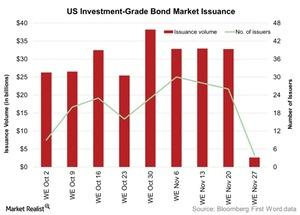 uploads/2015/12/US-Investment-Grade-Bond-Market-Issuance-2015-12-011.jpg