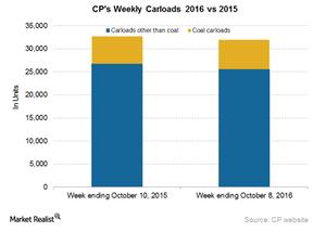 uploads/2016/10/CP-Carloads-2-1.png