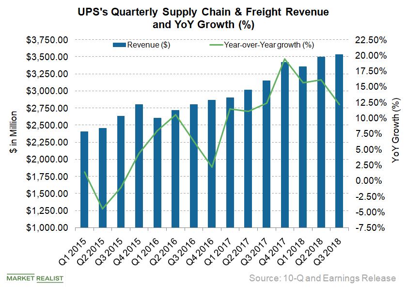 uploads///UPS_supplychain