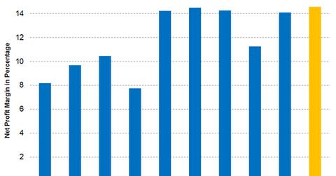 uploads/2016/07/Part-2-graph-07.19.2016-1.png