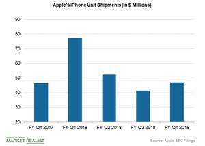uploads/2018/11/apple-iphone-unit-sales-2-1.png