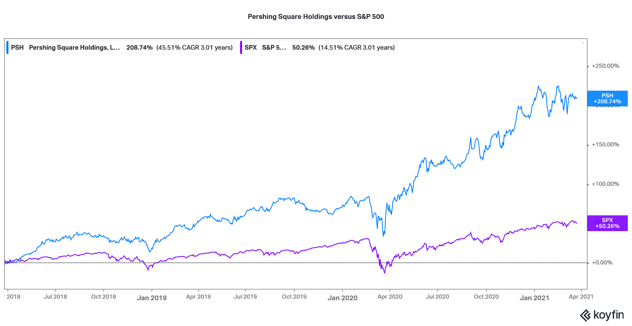ackmans pershing square holdings stock