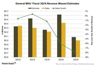 uploads/2016/03/General-Mills-Fiscal-3Q16-Revenue-Missed-Estimates-2016-03-291.jpg