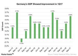 uploads/2017/06/Germanys-GDP-Showed-Improvement-in-1Q17-2017-05-30-1.jpg
