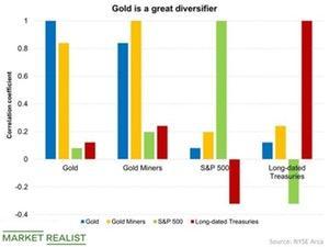 uploads///Gold is a great diversifier