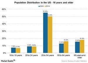 uploads///population distribution in the US