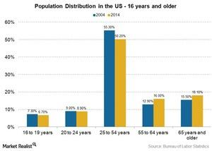 uploads/2016/01/population-distribution-in-the-US1.jpg