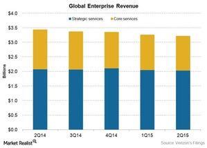 uploads/2015/09/tel-vz-enterprise-revenue-2q151.jpg