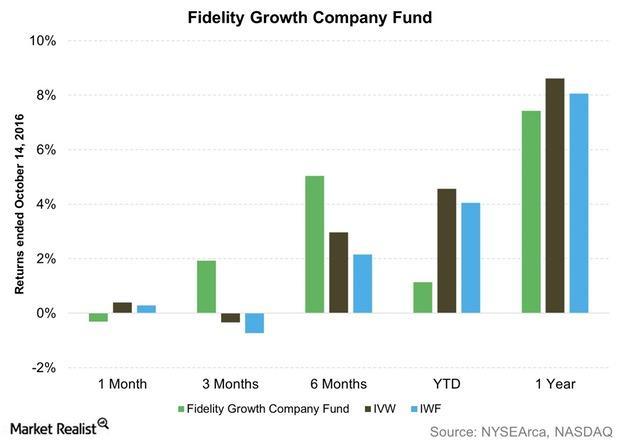 uploads///Fidelity Growth Company Fund