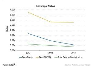 uploads/2015/03/Leverage-ratios1.jpg