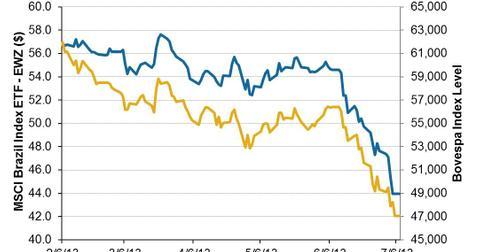 uploads/2013/07/Brazilian-Equity-Market-2013-07-07.jpg