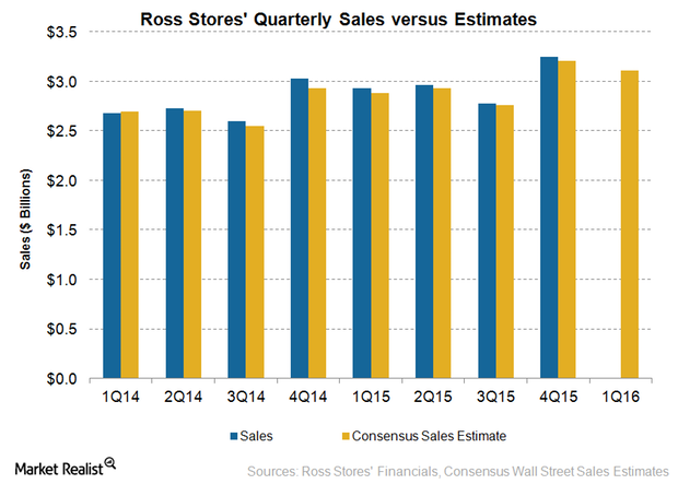uploads///ROST Q Sales