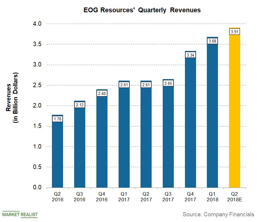 uploads///EOG Q Pre Revenues